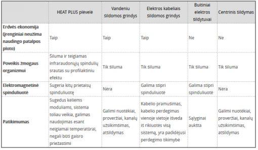 Šildymo variantų palyginimas, grindų šildymo elektra privalumai